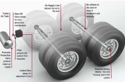 Meritor Tire Inflation Systems (MTIS) by PSI